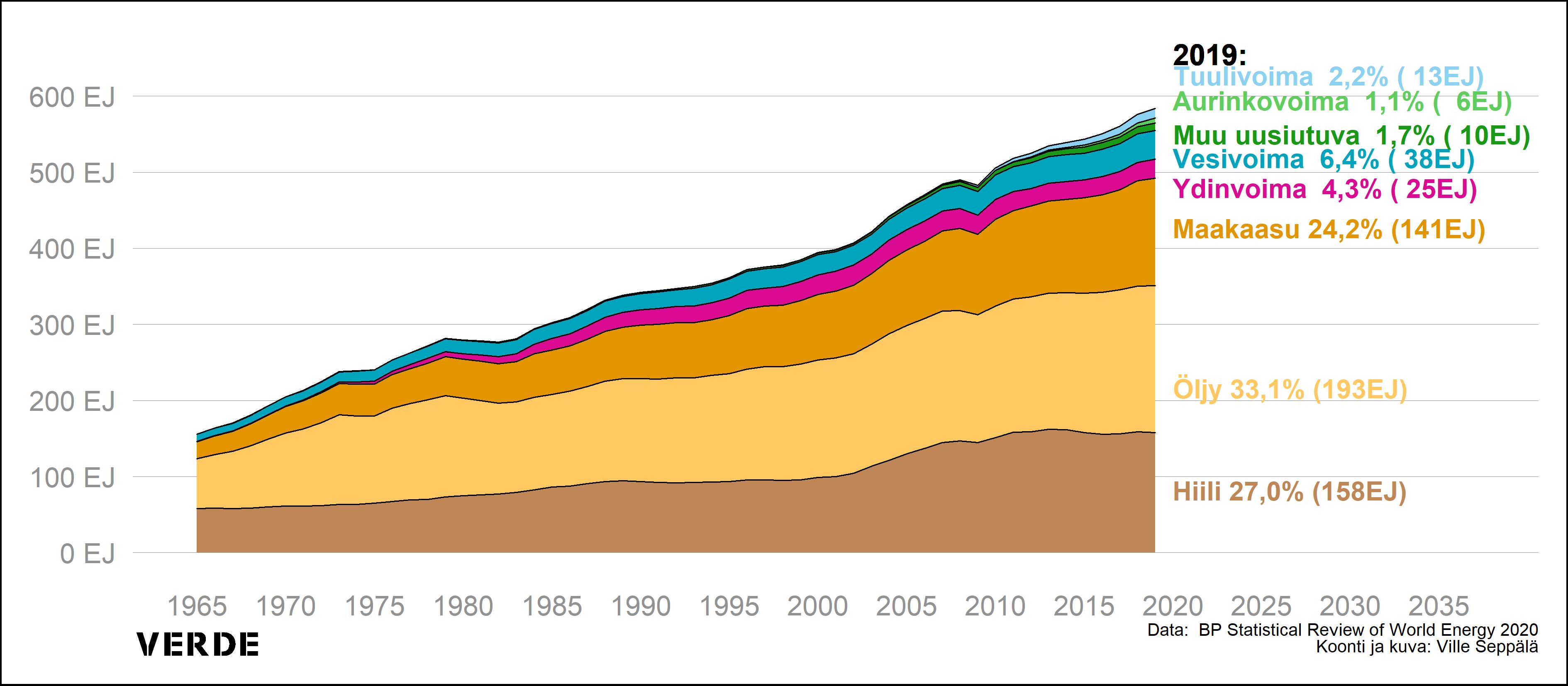 Maailman energiakulutusta kuvaava graafinen esitys.