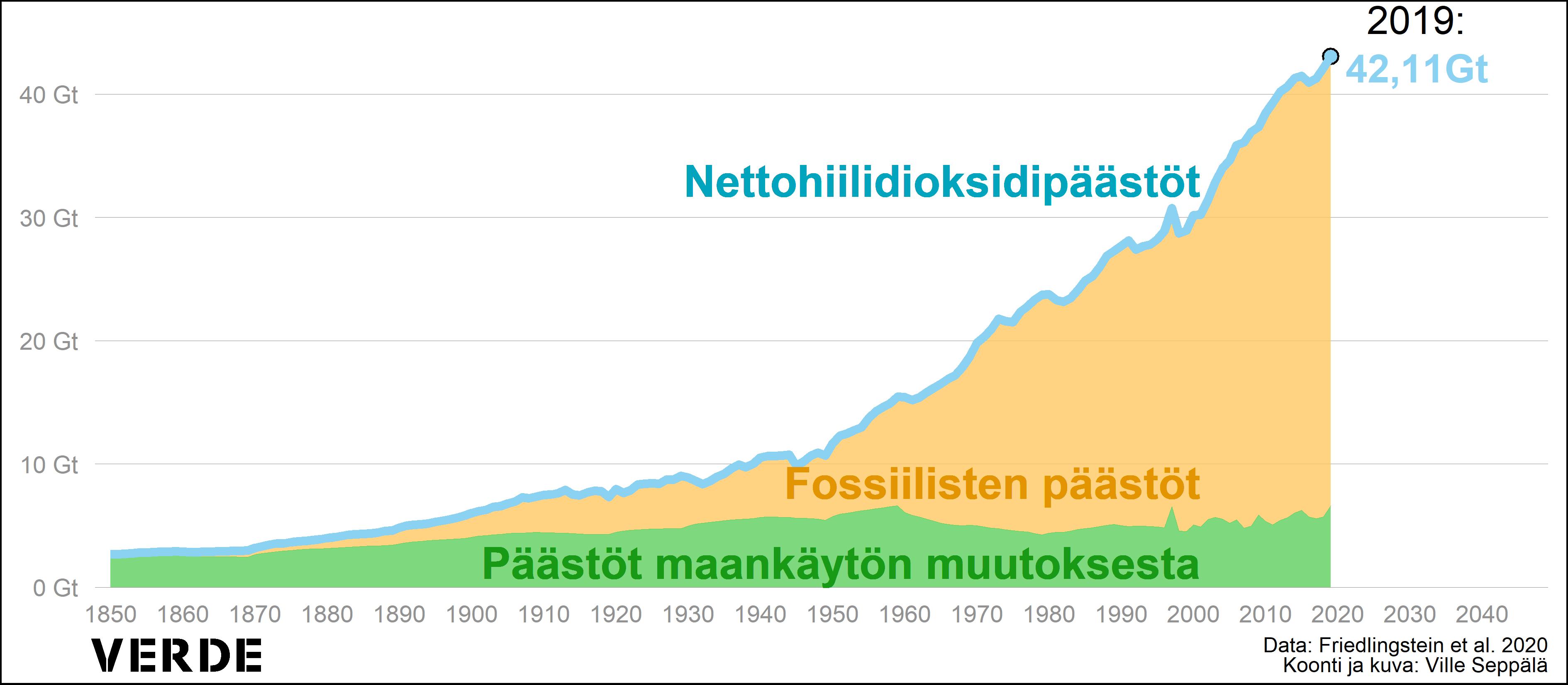 Globaalien hiilidioksipäätöstöjen kehitystä kuvaava graafinen esitys.