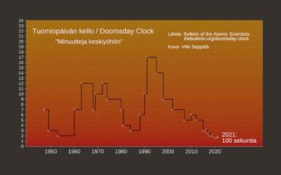Tuomiopäivän kello yhä lähellä maailmanloppua